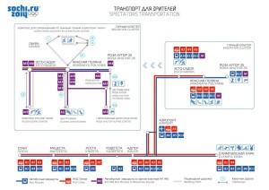 Схема олимпийских объектов